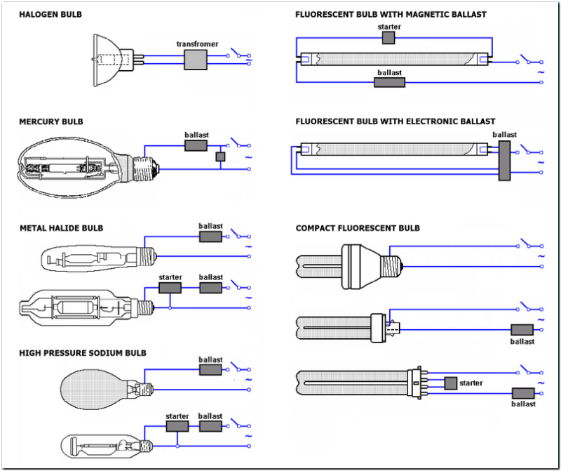 Bulb Connection Diagrams